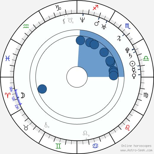 Giselle Itié wikipedia, horoscope, astrology, instagram