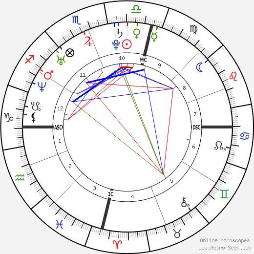 Ian Thorpe astro natal birth chart, Ian Thorpe horoscope, astrology