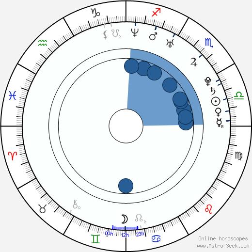 Jason Baker wikipedia, horoscope, astrology, instagram