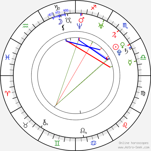 Jennifer Barnes birth chart, Jennifer Barnes astro natal horoscope, astrology