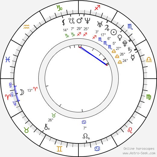 Jeremy Raymond birth chart, biography, wikipedia 2019, 2020