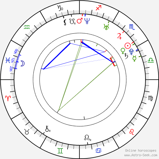 Jonathan Blitstein birth chart, Jonathan Blitstein astro natal horoscope, astrology