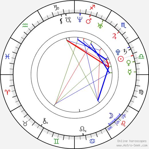 Kristy Wu birth chart, Kristy Wu astro natal horoscope, astrology