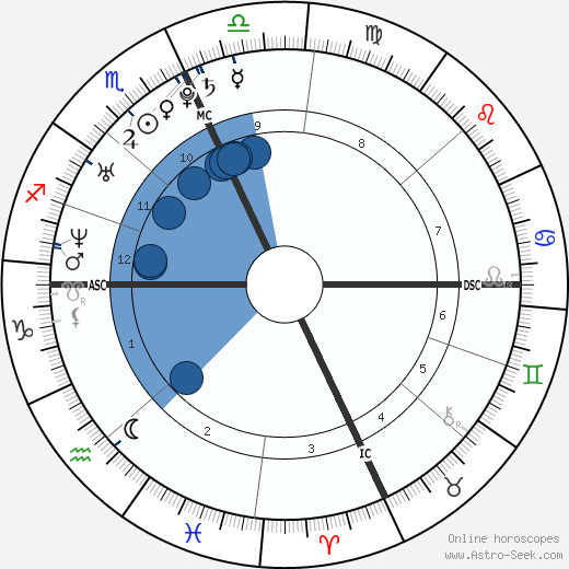 Ludovico Fremont wikipedia, horoscope, astrology, instagram