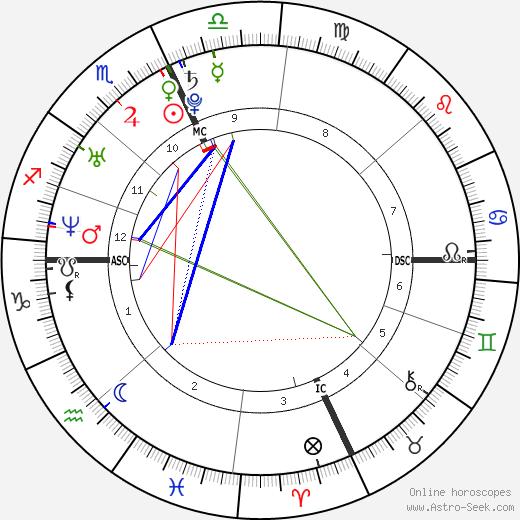 Ludovico Fremont день рождения гороскоп, Ludovico Fremont Натальная карта онлайн