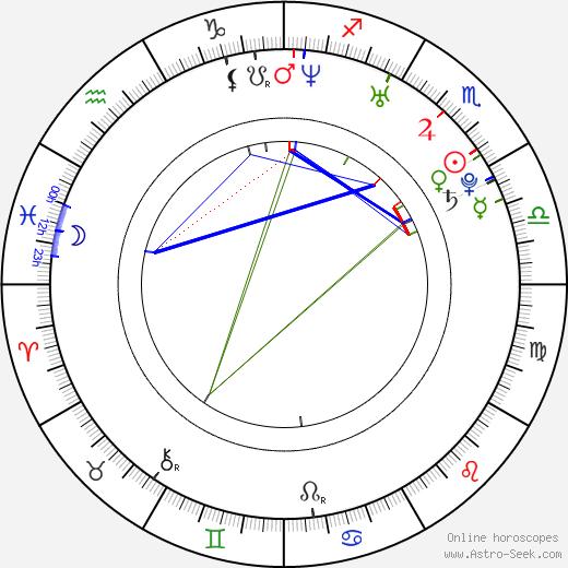 Michael Stahl-David birth chart, Michael Stahl-David astro natal horoscope, astrology