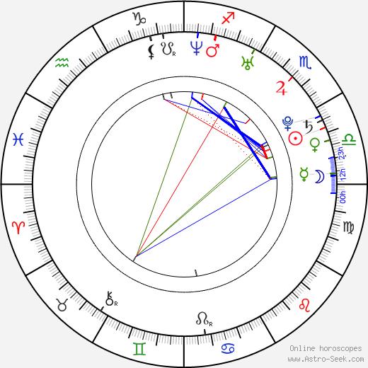 Michal Šeda день рождения гороскоп, Michal Šeda Натальная карта онлайн