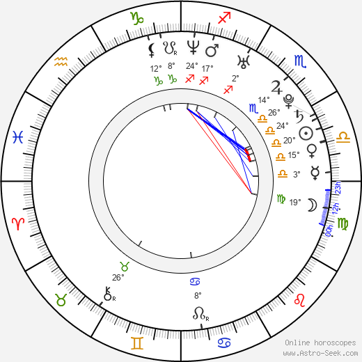 Naijin Xiong birth chart, biography, wikipedia 2019, 2020