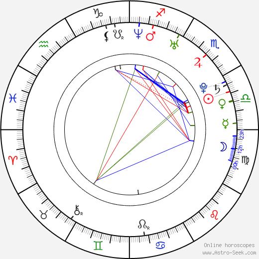 Naijin Xiong день рождения гороскоп, Naijin Xiong Натальная карта онлайн