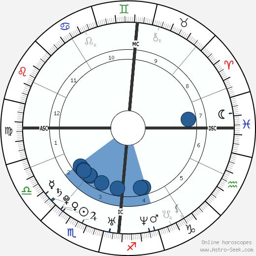 Nicolas Gob wikipedia, horoscope, astrology, instagram