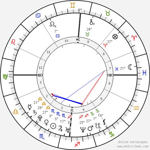 Nicolas Gob birth chart, biography, wikipedia 2020, 2021