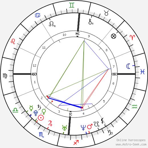 Nicolas Gob birth chart, Nicolas Gob astro natal horoscope, astrology