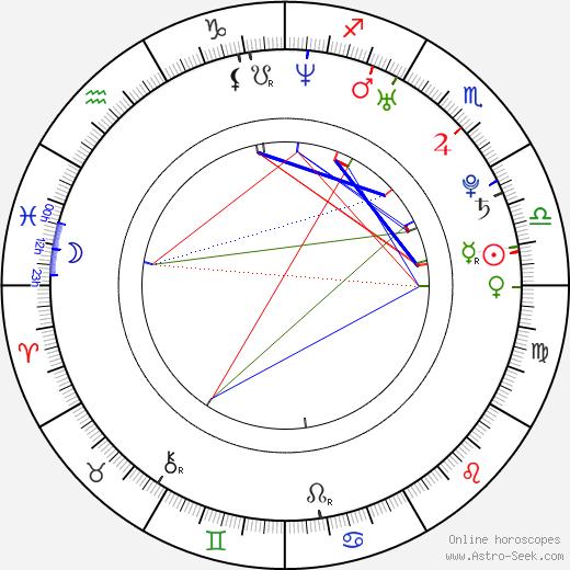 Ross Copperman день рождения гороскоп, Ross Copperman Натальная карта онлайн