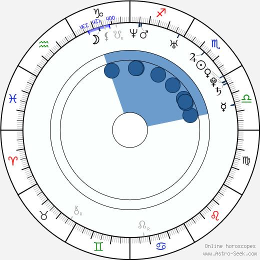 Sarah Laine wikipedia, horoscope, astrology, instagram