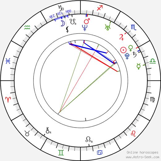 Sarah Laine birth chart, Sarah Laine astro natal horoscope, astrology