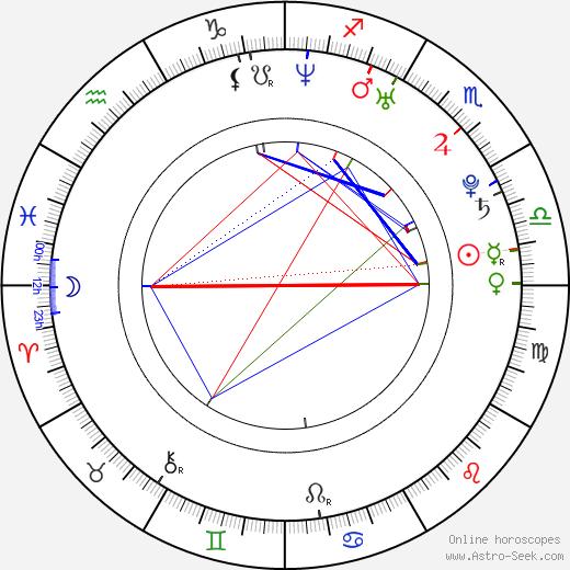 Sati Kazanova birth chart, Sati Kazanova astro natal horoscope, astrology