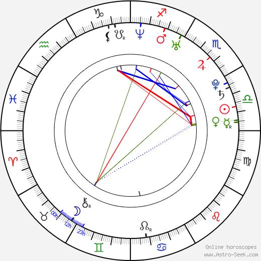 Scott Taylor birth chart, Scott Taylor astro natal horoscope, astrology