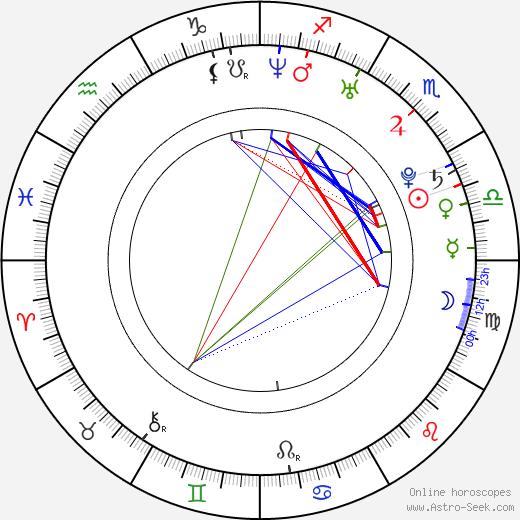 Victoria Chalaya birth chart, Victoria Chalaya astro natal horoscope, astrology