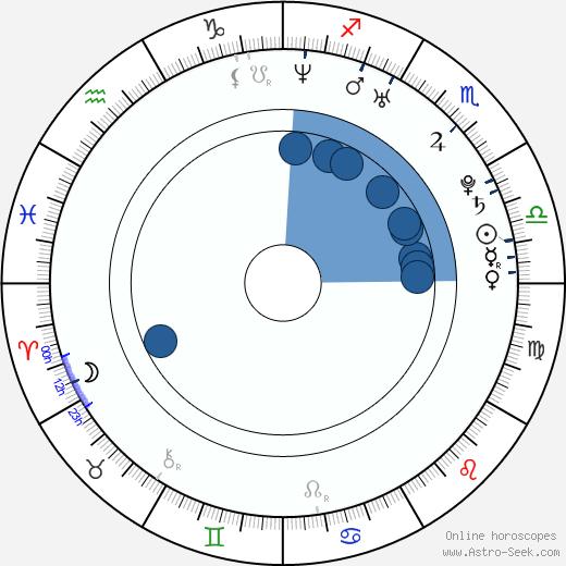 Yung Yung Yu wikipedia, horoscope, astrology, instagram