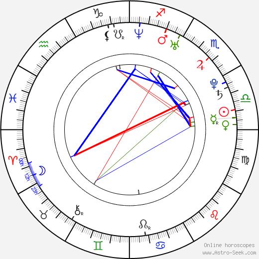Yung Yung Yu tema natale, oroscopo, Yung Yung Yu oroscopi gratuiti, astrologia