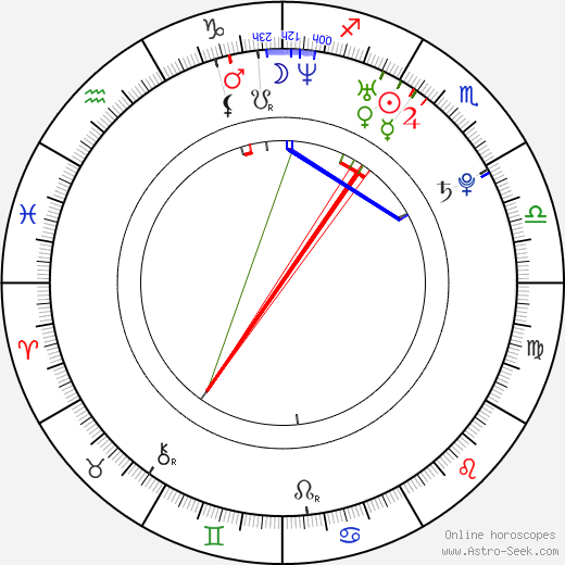 Akeno Watanabe birth chart, Akeno Watanabe astro natal horoscope, astrology