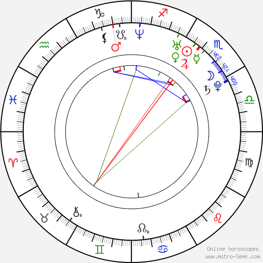 An Jo astro natal birth chart, An Jo horoscope, astrology