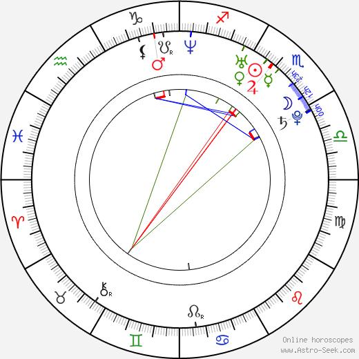 An Jo день рождения гороскоп, An Jo Натальная карта онлайн