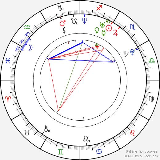 Anna Maria Sturm astro natal birth chart, Anna Maria Sturm horoscope, astrology