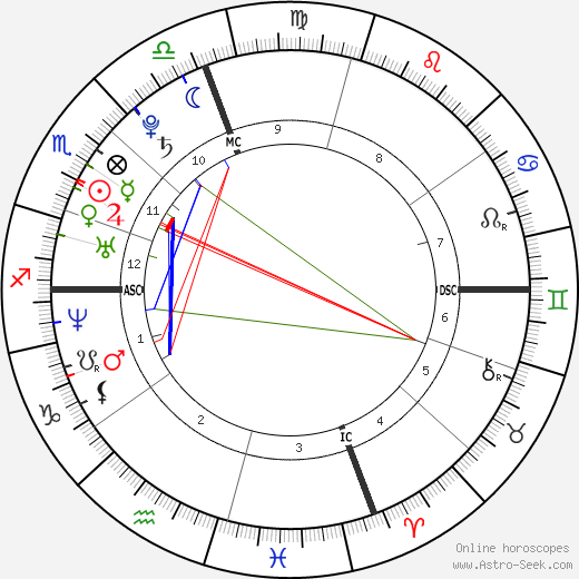 Anne Hathaway astro natal birth chart, Anne Hathaway horoscope, astrology