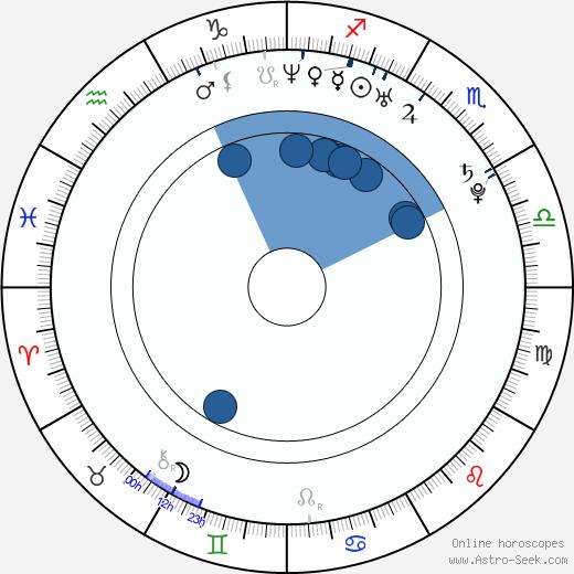 Asafa Powell wikipedia, horoscope, astrology, instagram