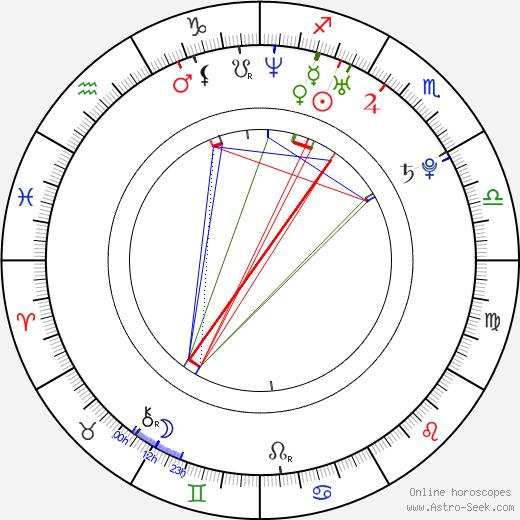 Асафа Пауэлл Asafa Powell день рождения гороскоп, Asafa Powell Натальная карта онлайн