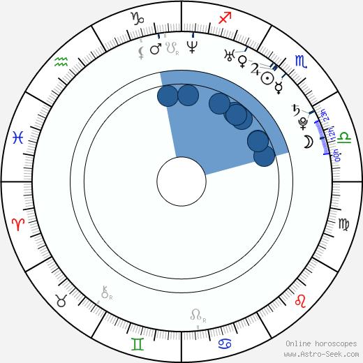 Avena Lee wikipedia, horoscope, astrology, instagram