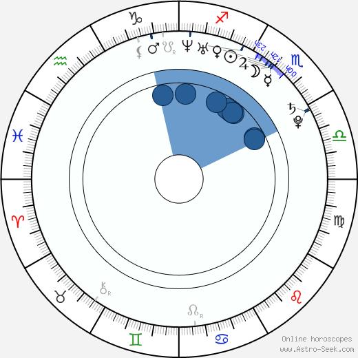 Billy Wingrove wikipedia, horoscope, astrology, instagram