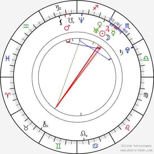 Billy Wingrove tema natale, oroscopo, Billy Wingrove oroscopi gratuiti, astrologia