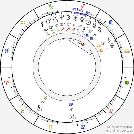 Boba Svarc birth chart, biography, wikipedia 2018, 2019