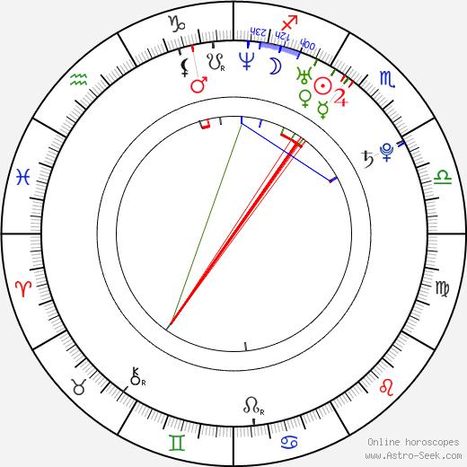 Boba Svarc astro natal birth chart, Boba Svarc horoscope, astrology