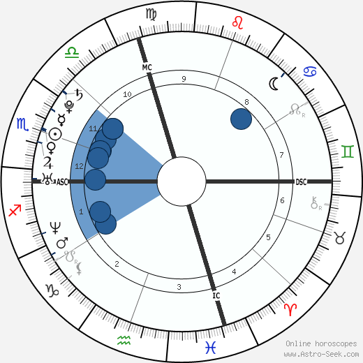 Brittny Gastineau wikipedia, horoscope, astrology, instagram