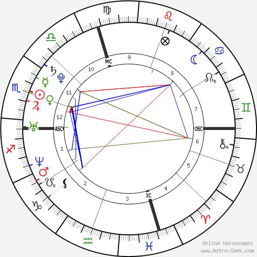 Brittny Gastineau birth chart, Brittny Gastineau astro natal horoscope, astrology