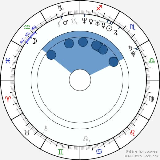 Charlene Choi wikipedia, horoscope, astrology, instagram