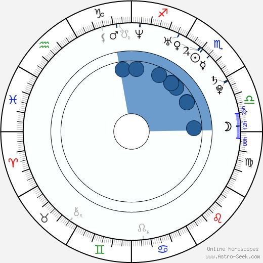 Christie Ricci wikipedia, horoscope, astrology, instagram