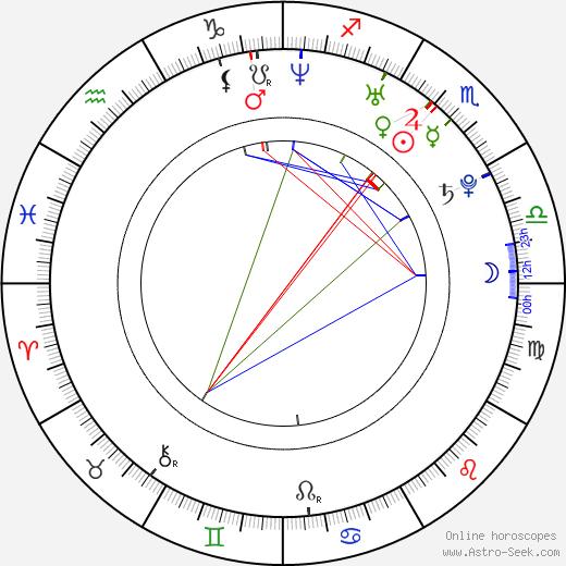 Christie Ricci день рождения гороскоп, Christie Ricci Натальная карта онлайн