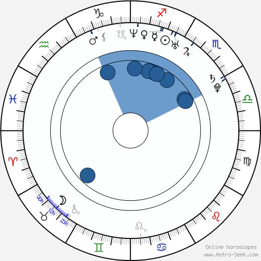 Eddie Spears wikipedia, horoscope, astrology, instagram