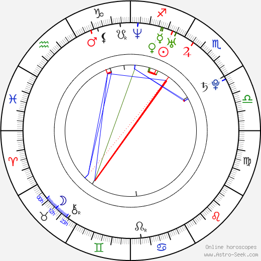 Eddie Spears astro natal birth chart, Eddie Spears horoscope, astrology
