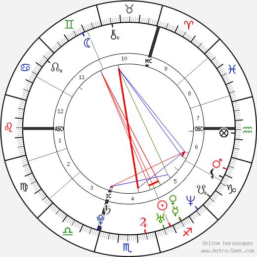Elisha Cuthbert birth chart, Elisha Cuthbert astro natal horoscope, astrology