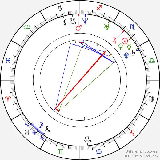 Esha Deol astro natal birth chart, Esha Deol horoscope, astrology