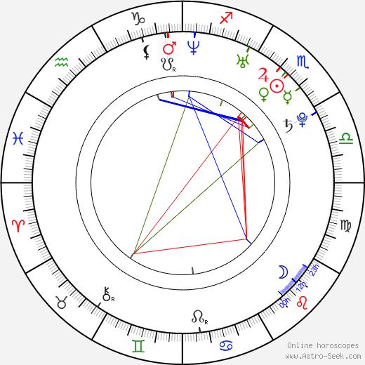 Ethan Juan astro natal birth chart, Ethan Juan horoscope, astrology