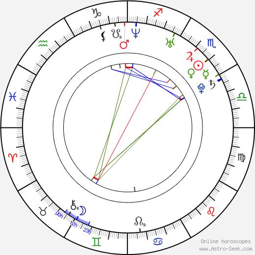 Evgeni Plushenko astro natal birth chart, Evgeni Plushenko horoscope, astrology