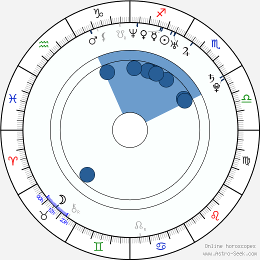 Gemma Chan wikipedia, horoscope, astrology, instagram