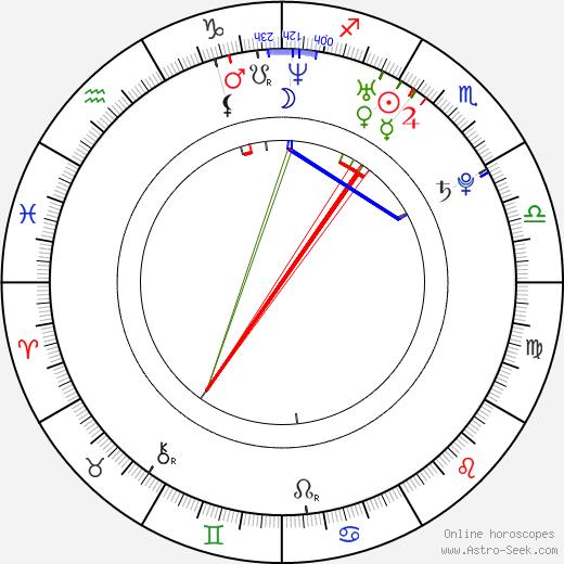 Грация Баур Gracia Baur день рождения гороскоп, Gracia Baur Натальная карта онлайн