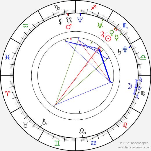 Heather Matarazzo astro natal birth chart, Heather Matarazzo horoscope, astrology